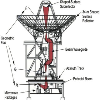 A diagram of a DSN 34-m BWG antenna, indicating the three
