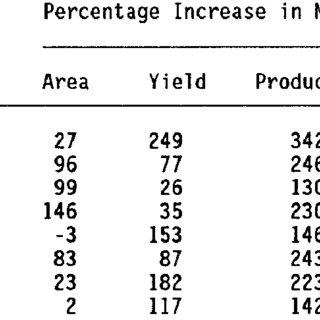 (PDF) The Economics of Smallholder Maize Production in