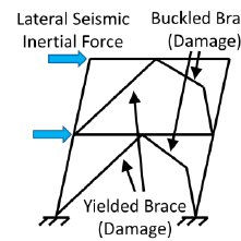 (PDF) Self-Centering Seismic Lateral Force Resisting