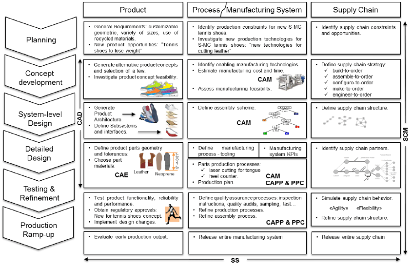 S-MC Tennis Shoe Product Development Process [adapted from