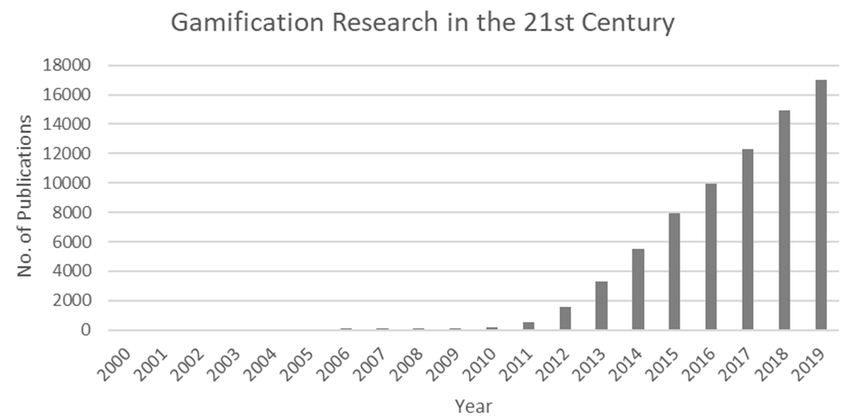 Histogram: Number of Publications related to Gamification