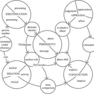 (PDF) Narrative and the origins of discourse Construing