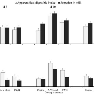 (PDF) Impact of dietary lipids on sow milk composition and