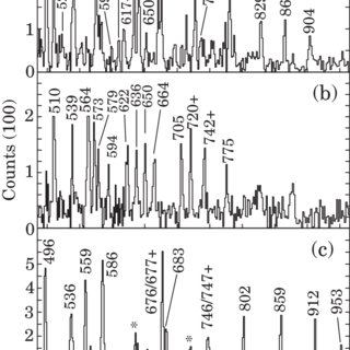 (PDF) Publisher's Note: Toward complete spectroscopy of Lu