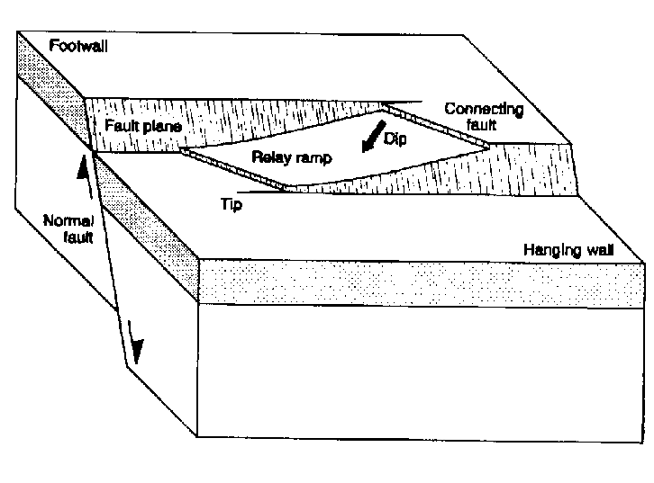 Block diagram showing the main features of relay ramps