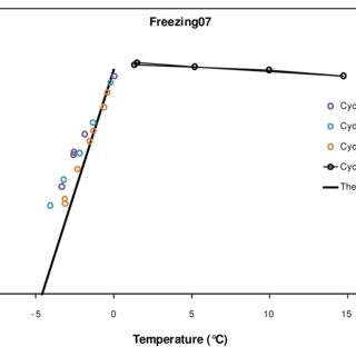 Hydraulic conductivity of Deponit CaN (MiR1) bentonite