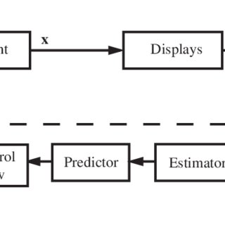 (PDF) Modified optimal control pilot model for computer