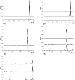 results for label label distance distribution p d of gold nanocrystals a 10 bp dna b 20 bp dna c 50 bp dna d 100 bp dna e 200 bp dna  [ 850 x 1004 Pixel ]