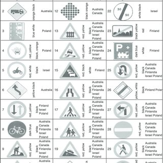 (PDF) Traffic sign symbol comprehension: A cross-cultural