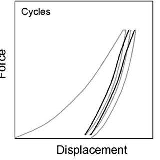 (PDF) Calculating the elastic modulus from nanoindentation