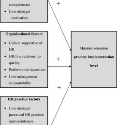 a model of hr practice implementation original [ 850 x 1206 Pixel ]