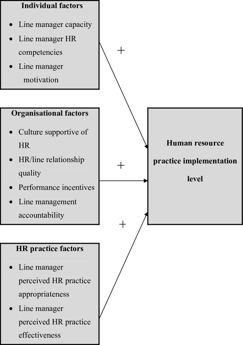 medium resolution of a model of hr practice implementation original