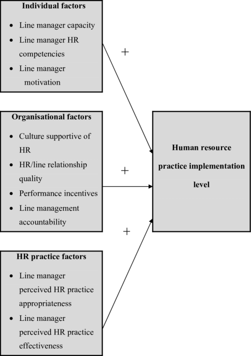 small resolution of a model of hr practice implementation original