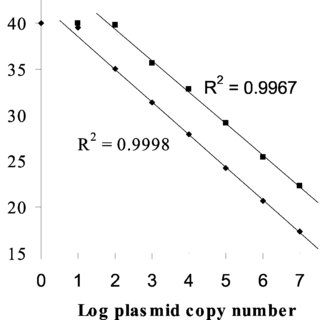 Real-time PCR plasmid standard curve for WT and V-Oka