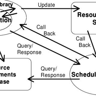 (PDF) Experiences Using Semi-Formal Methods During