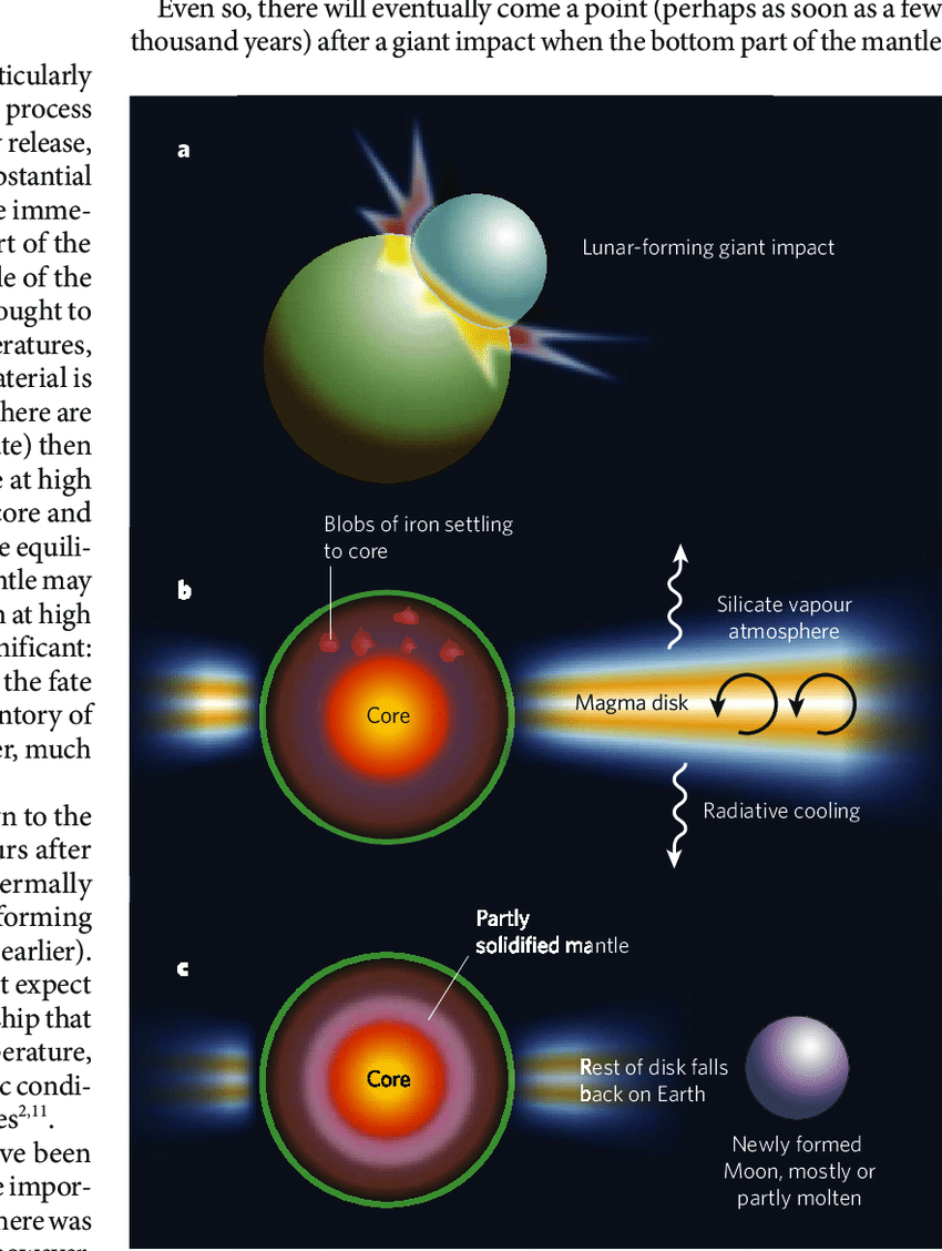 medium resolution of  the effect on earth of the giant impact that formed the moon a a download scientific diagram