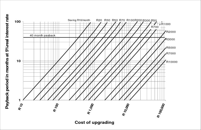 Payback relationship between cost of installation of WEDs