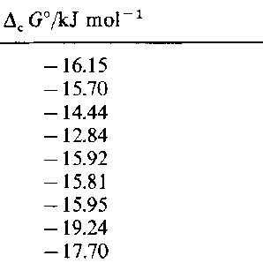 Temperature dependence of the solubility for IBP in