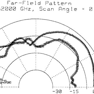 Upper layer metallization of the Yagi-Uda microstrip patch