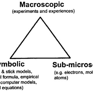 (PDF) The role of submicroscopic and symbolic