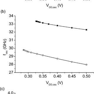(a) Transmitter on fingertip and (b) Thiomargarita