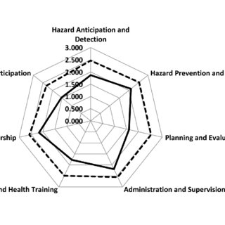 Determinants of group health insurance utilization within