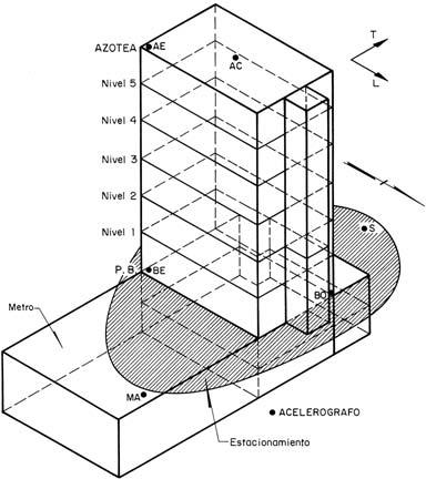 Edificio MJ y su instrumentación La estructura se apoya