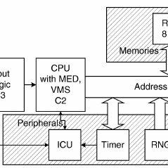 (PDF) Analyzing SLE 88 memory management security using