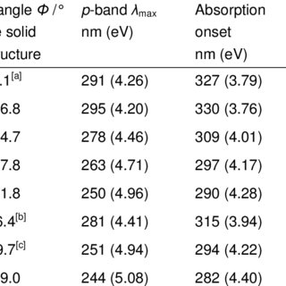 The interplanar torsion angle Φ of the biphenyl backbone