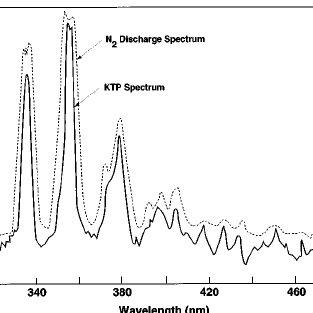 Typical KTP scintillation spectrum ͑ solid line ͒ shown in