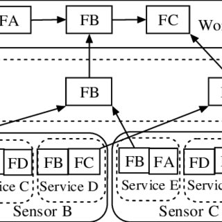 UML diagram of wrapped sensor system Program 1 Simple