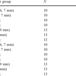 (PDF) Maximum tag to body size ratios for an endangered