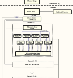 block diagram of the data acquisition system  [ 850 x 1256 Pixel ]