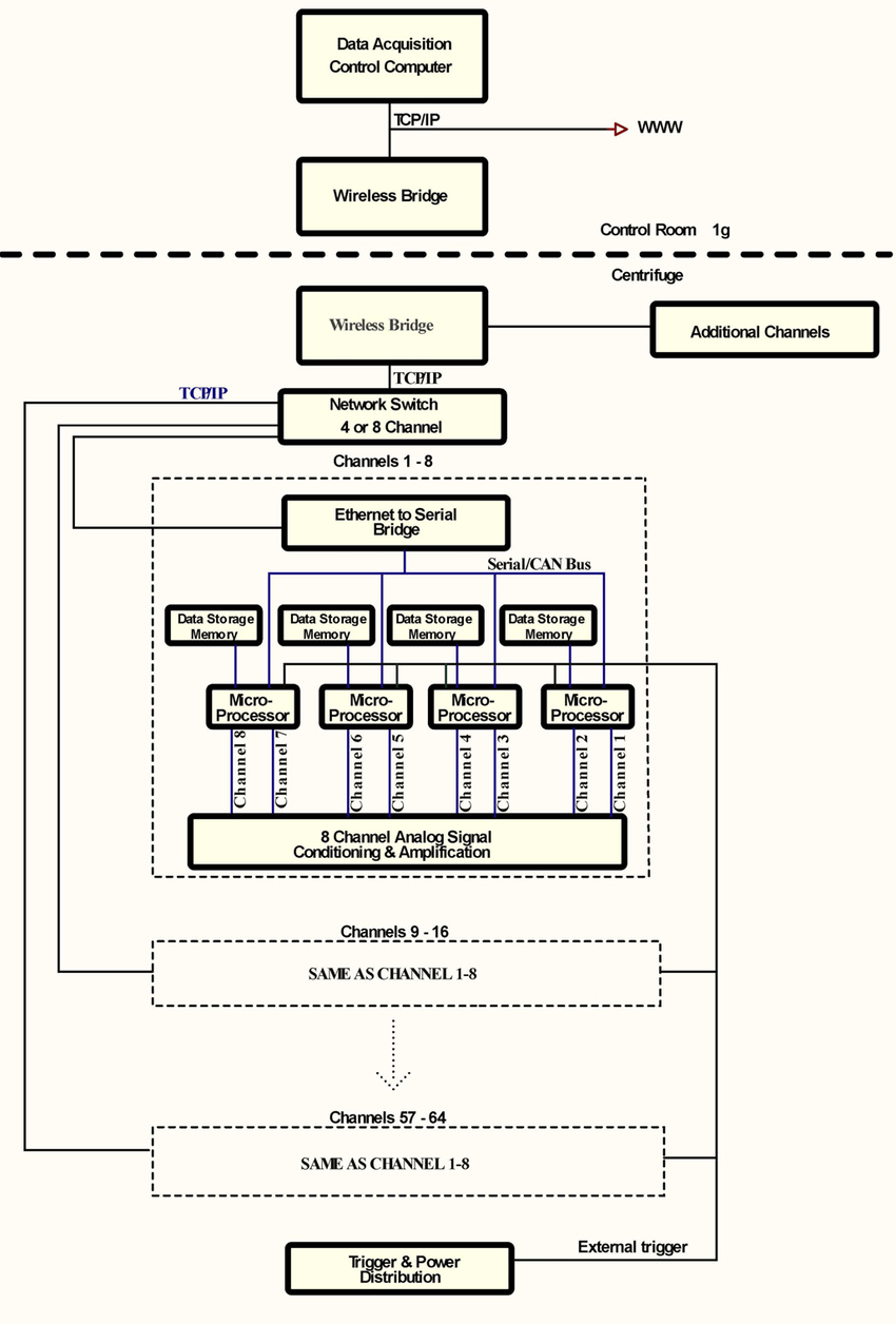 medium resolution of block diagram of the data acquisition system