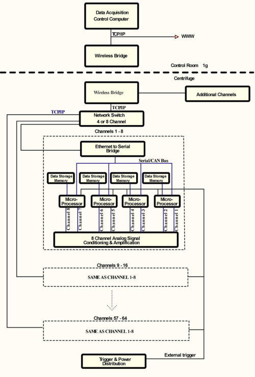 small resolution of block diagram of the data acquisition system