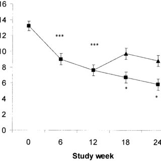 (PDF) The efficacy of donepezil in the treatment of