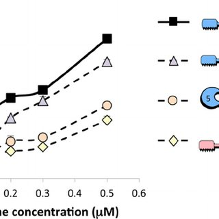 Influence of CBM source on cellulase activities. A