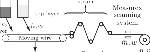 A simplified process flow schematic of the two-layer paper