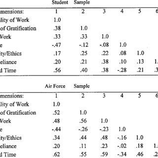 (PDF) A PSYCHOMETRIC EXAMINATION OF THE MULTIDIMENSIONAL