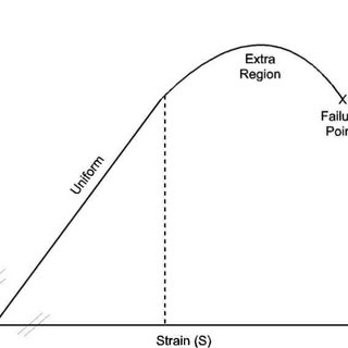 (PDF) Stress-strain plots as a basis for assessing system