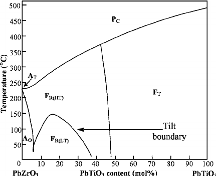 A reproduction of the original PZT phase diagram as