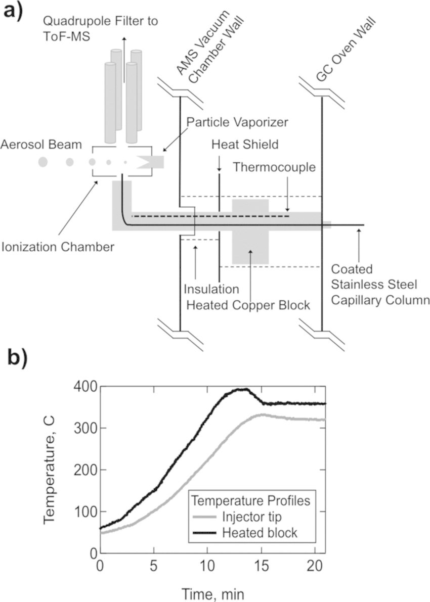 Design and performance of a heated GC-MS interface. (a