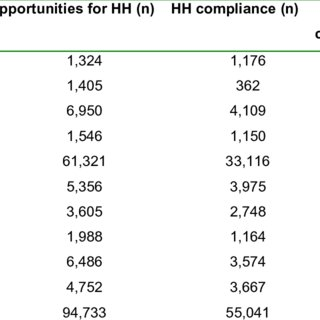 (PDF) Control Consortium (INICC) report, data summary for