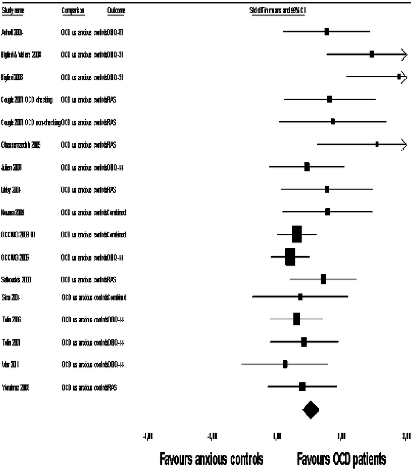 Forest plot with mean and study effect sizes on the