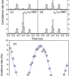 entanglement between signal and idler photons a d histograms of [ 734 x 1237 Pixel ]