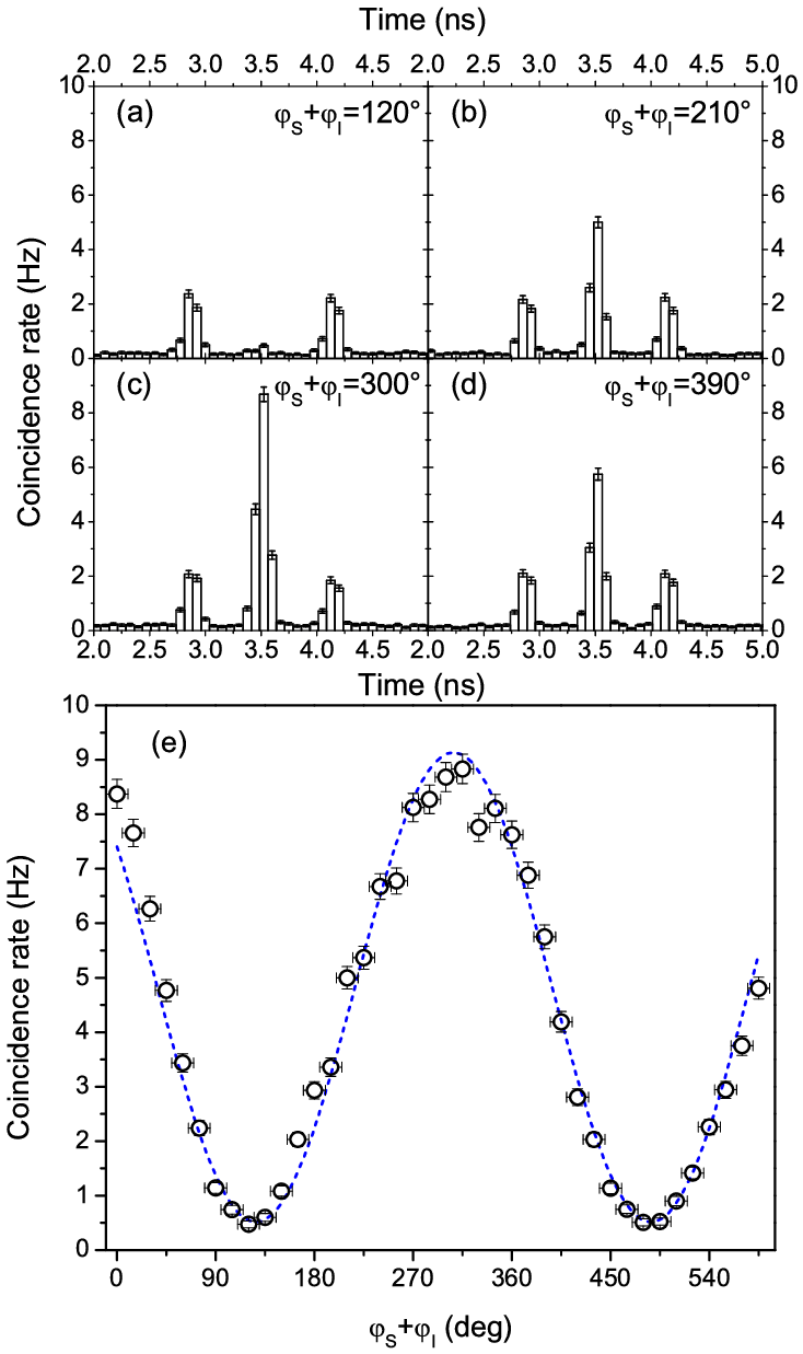 hight resolution of entanglement between signal and idler photons a d histograms of