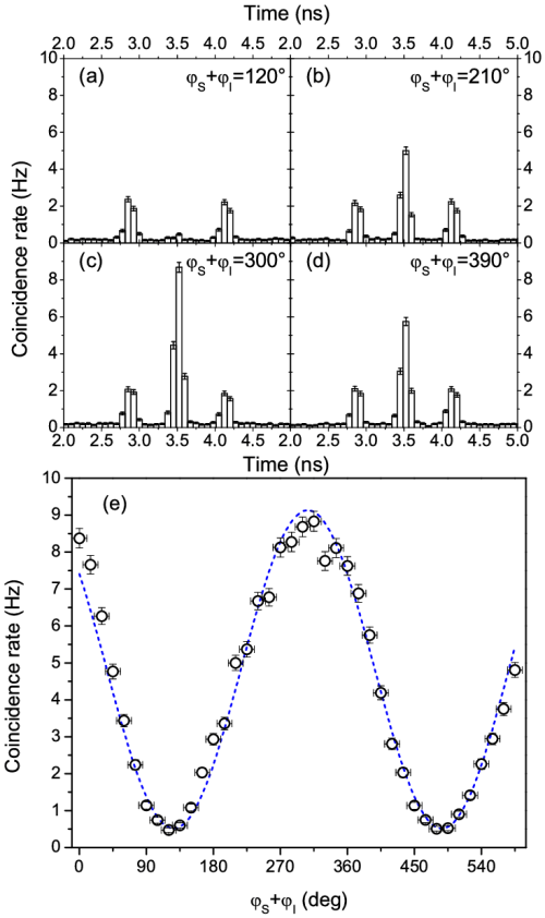 small resolution of entanglement between signal and idler photons a d histograms of