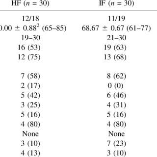 (PDF) Cocoa flavanol consumption improves cognitive
