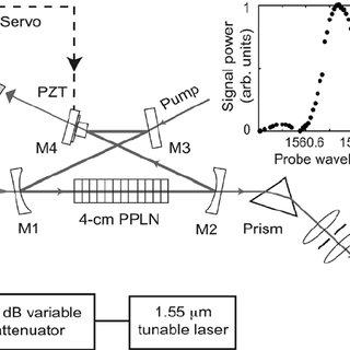 1. Schematic of the experimental apparatus: C = fiber