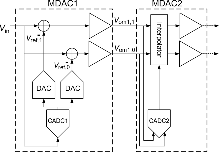 Block diagram of MDAC1 and MDAC2 in case of a dual-residue